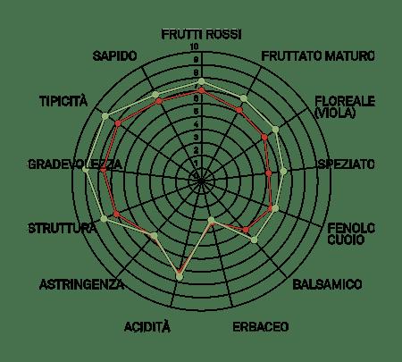 aromagramma aglianico taburno vcr381