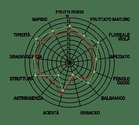 aromagramma aglianico taurasi vcr103
