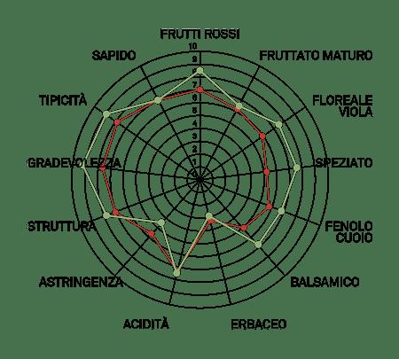 aromagramma aglianico taurasi vcr109