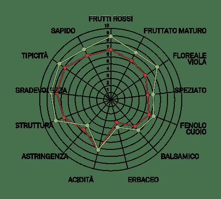 aromagramma aglianico taurasi vcr111