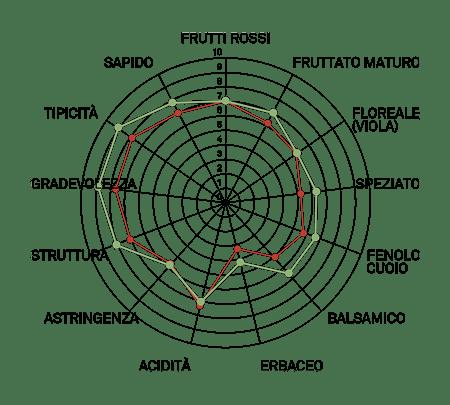 aromagramma aglianico vulture vcr11