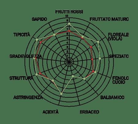 aromagramma aglianico vulture vcr14