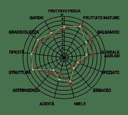 aromagramma albana r4