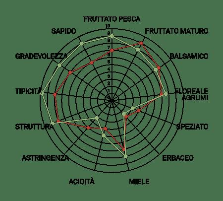 aromagramma albana vcr21