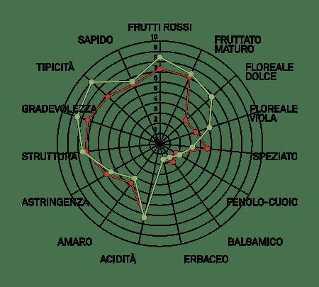 aromagramma aleatico vcr438