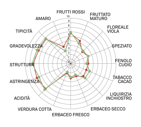 aromagramma ancellotta r2
