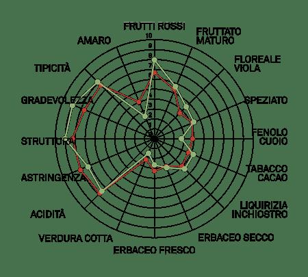aromagramma ancellotta vcr450