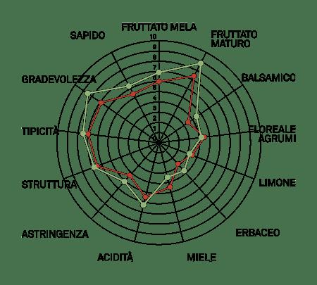 aromagramma arneis vcr1