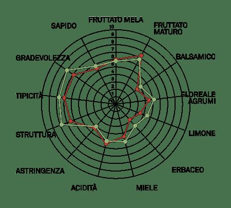 aromagramma vcr2 arneis