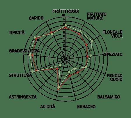 aromagramma cabernet franc vcr10