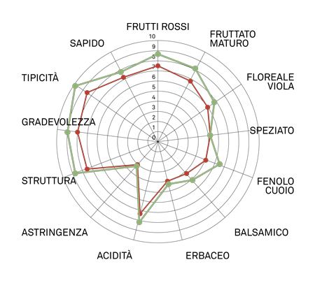 aromagramma cabernet franc vcr2