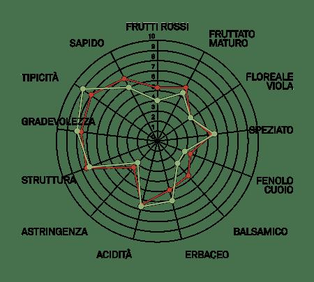 aromagramma cabernet sauvignon r5