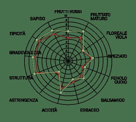 aromagrammacabernet sauvignon vcr13