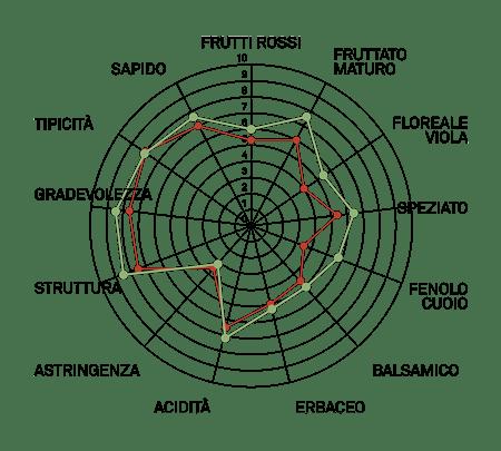 aromagramma cabernet sauvignon vcr500