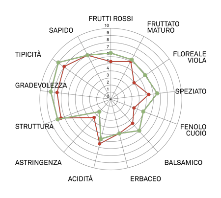 aromagramma cabernet sauvignon vcr8