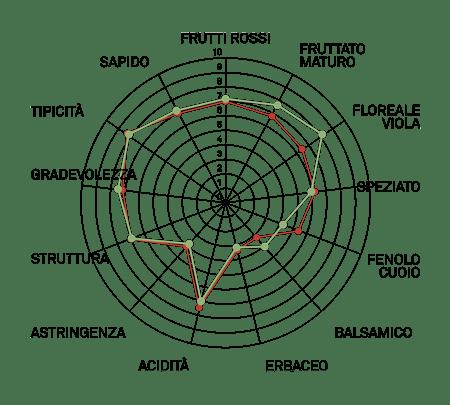 aromagramma cannunau vcr23