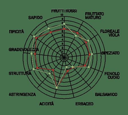 aromagramma cannonau vcr3