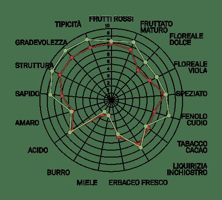 aromagramma carignano vcr252