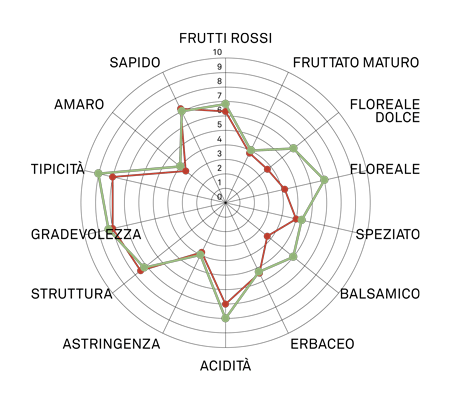 aromagramma carmenere r9