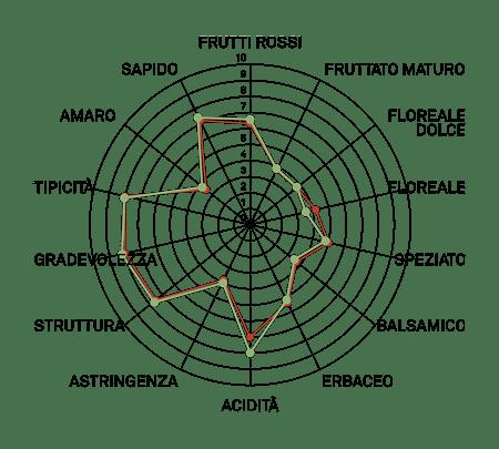 aromagramma carmenere vcr16