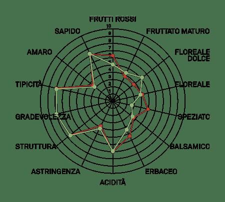 aromagramma carmenere vcr17