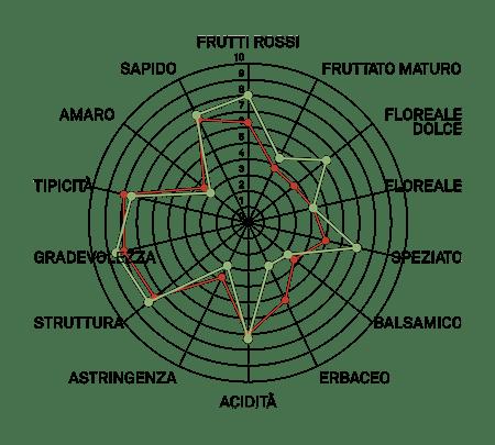 aromagramma carmenere vcr22