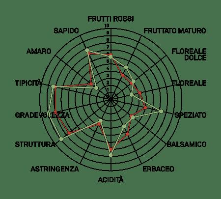 aromagramma carmenere vcr702