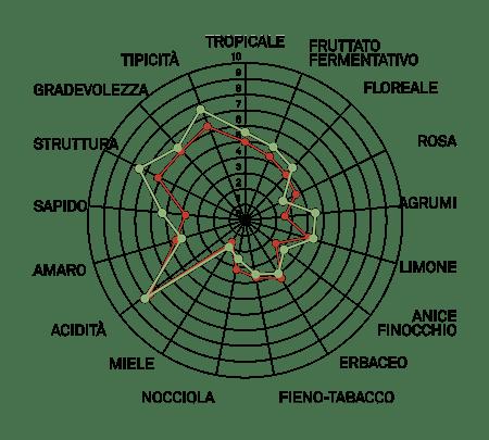 aromagramma cortese r2