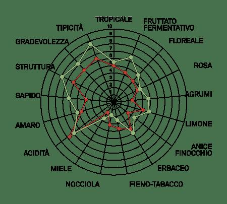 aromagramma cortese r3