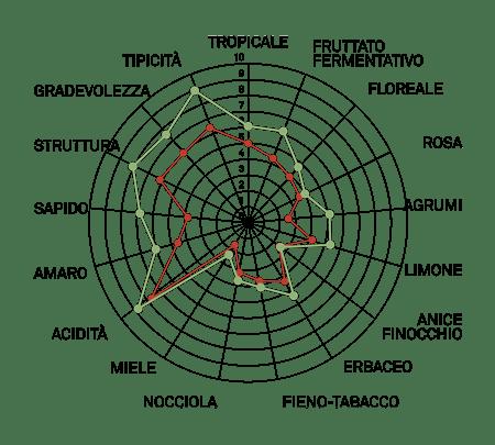aromagramma cortese vcr460