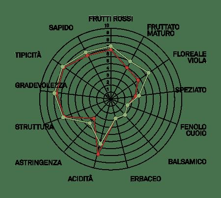aromagramma corvina r6