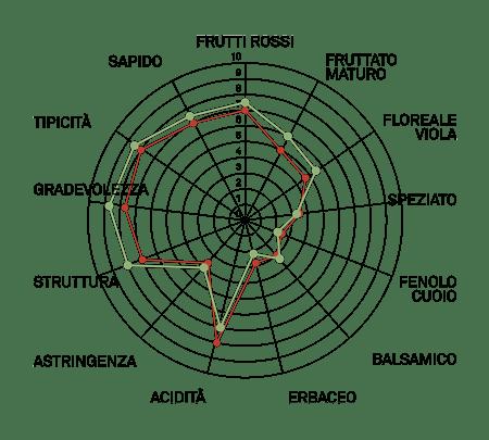 aromagramma corvina vcr446