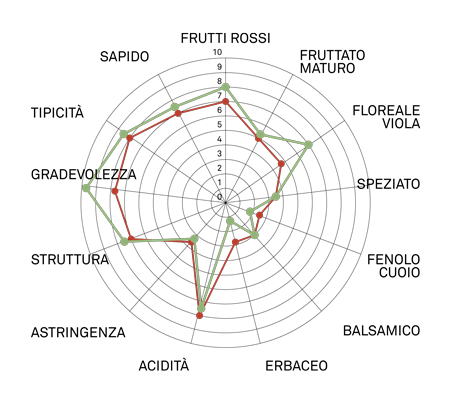 aromagramma corvina vcr448