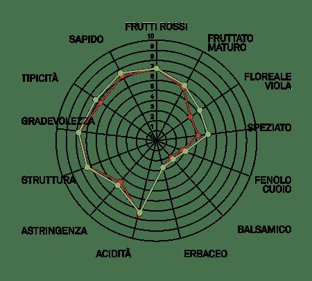 aromagramma corvinone r8