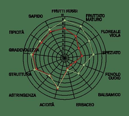aromagramma corninone vcr18
