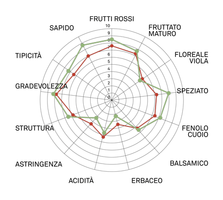 aromagramma croatina r2