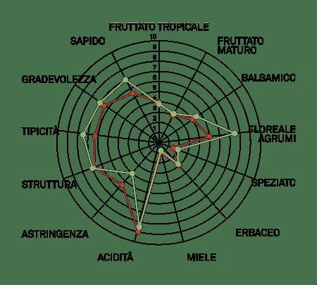 aromagramma falanghina vcr2