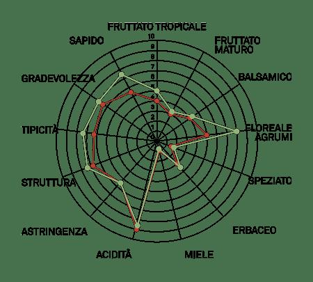 aromagramma falanghina vcr449