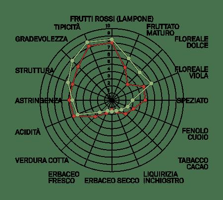aromagramma freisa vcr1