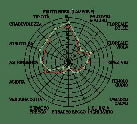 aromagrammafreisa vcr208