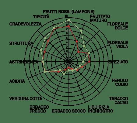 aromagramma freisa vcr3