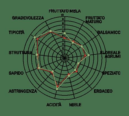 aromagramma garganega r4