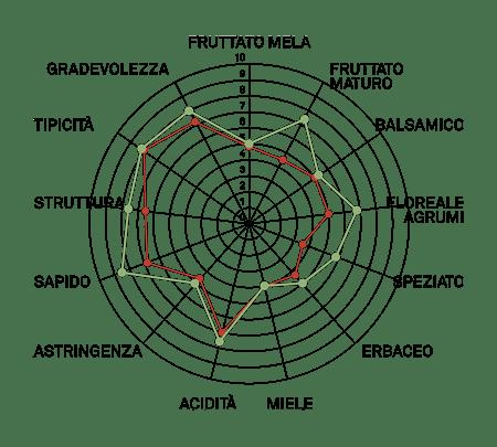 aromagramma garganega vcr105