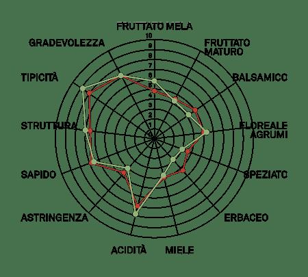aromagramma garganega vcr13