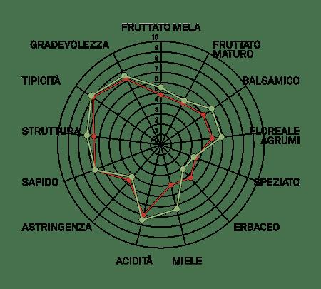 aromagramma garganega vcr7