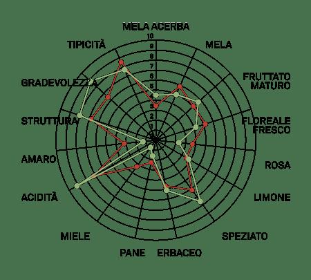 aromagramma glera lunga vcr40