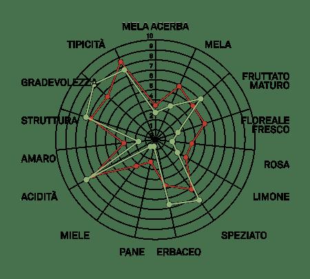aromagramma glera lunga vcr50