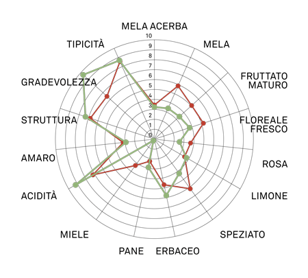 aromagramma glera lunga vcr90