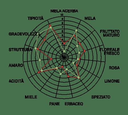 aromagramma glera vcr101