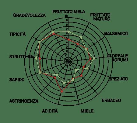 aromagramma grecanico dorato vcr13